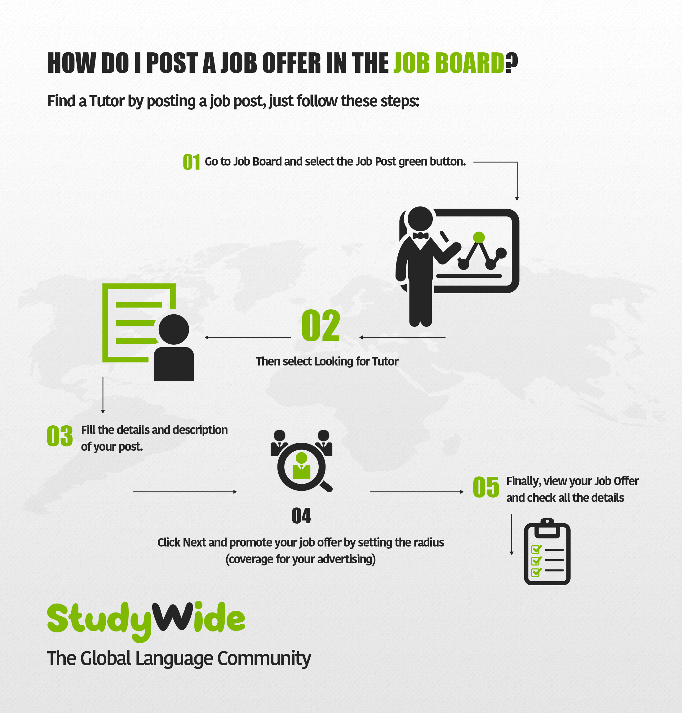 studywide com how do i post a job offer in the job board